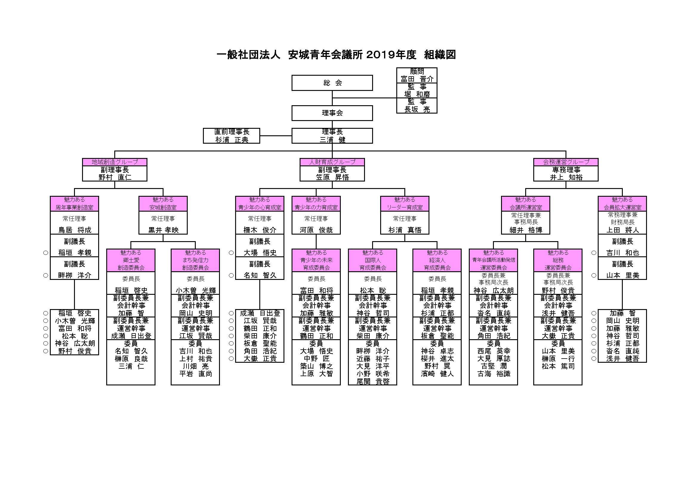 安城青年会議所 組織図